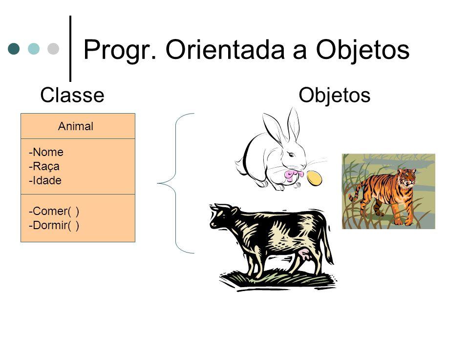 Progr. Orientada a Objetos Animal -Nome -Raça -Idade -Comer( ) -Dormir( ) ClasseObjetos