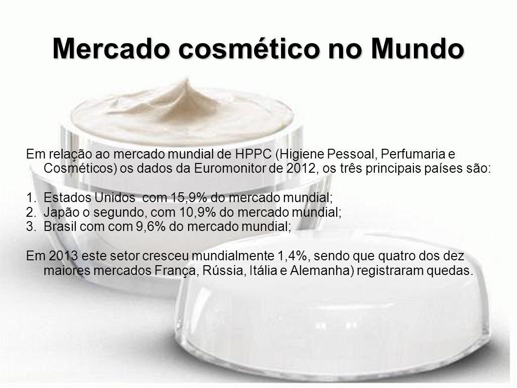 Mercado cosmético no Mundo Em relação ao mercado mundial de HPPC (Higiene Pessoal, Perfumaria e Cosméticos) os dados da Euromonitor de 2012, os três p