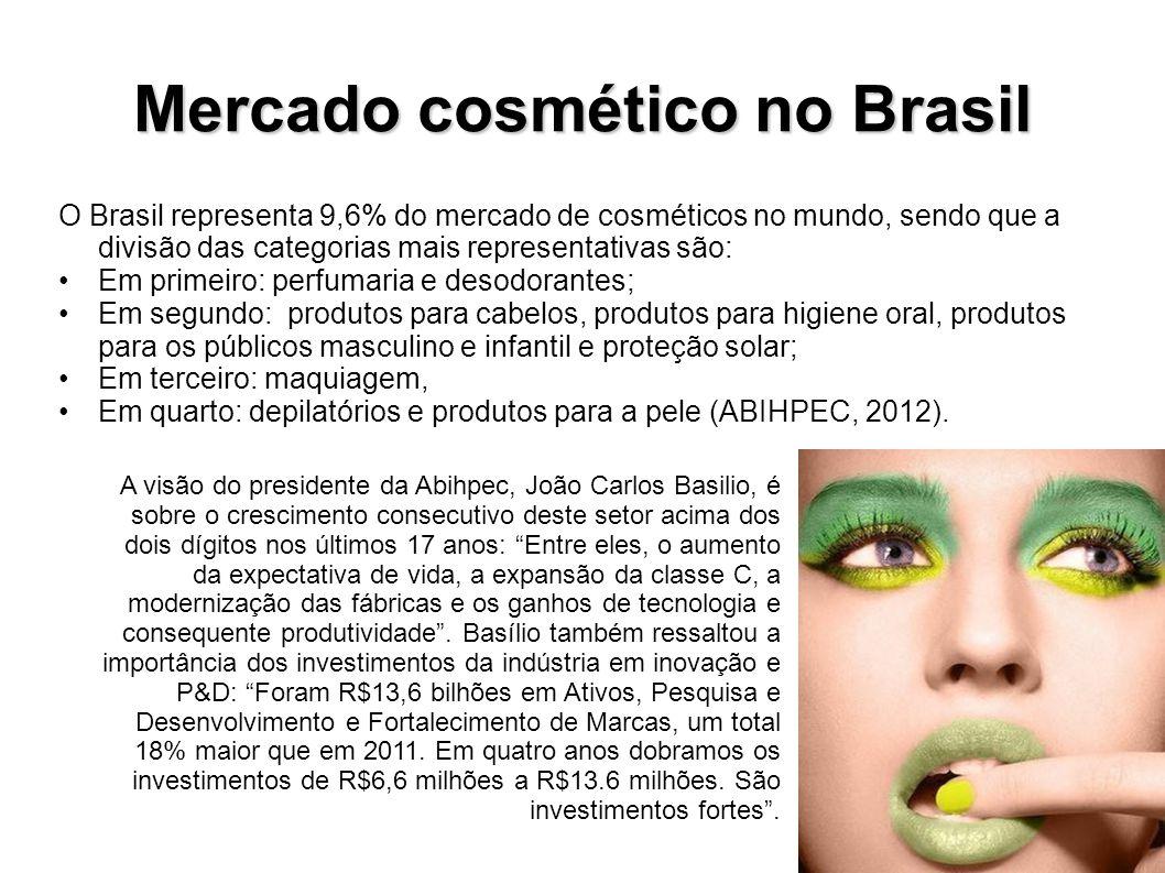 Mercado cosmético no Brasil O Brasil representa 9,6% do mercado de cosméticos no mundo, sendo que a divisão das categorias mais representativas são: E