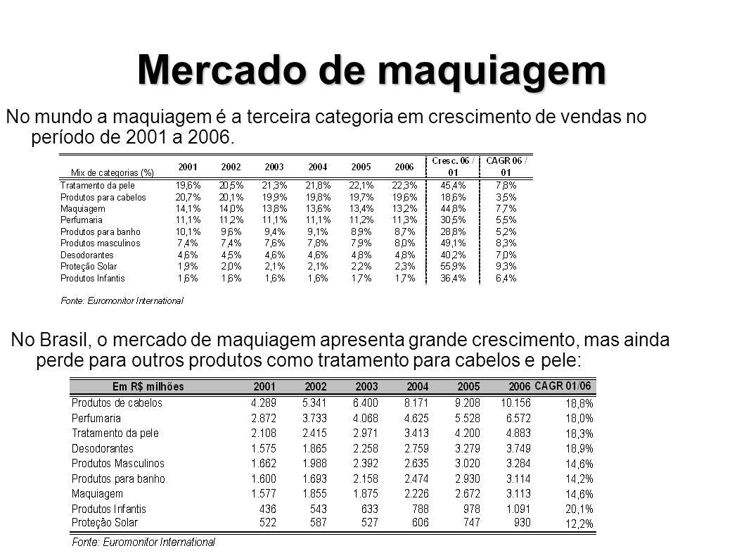 Mercado de maquiagem No mundo a maquiagem é a terceira categoria em crescimento de vendas no período de 2001 a 2006. No Brasil, o mercado de maquiagem
