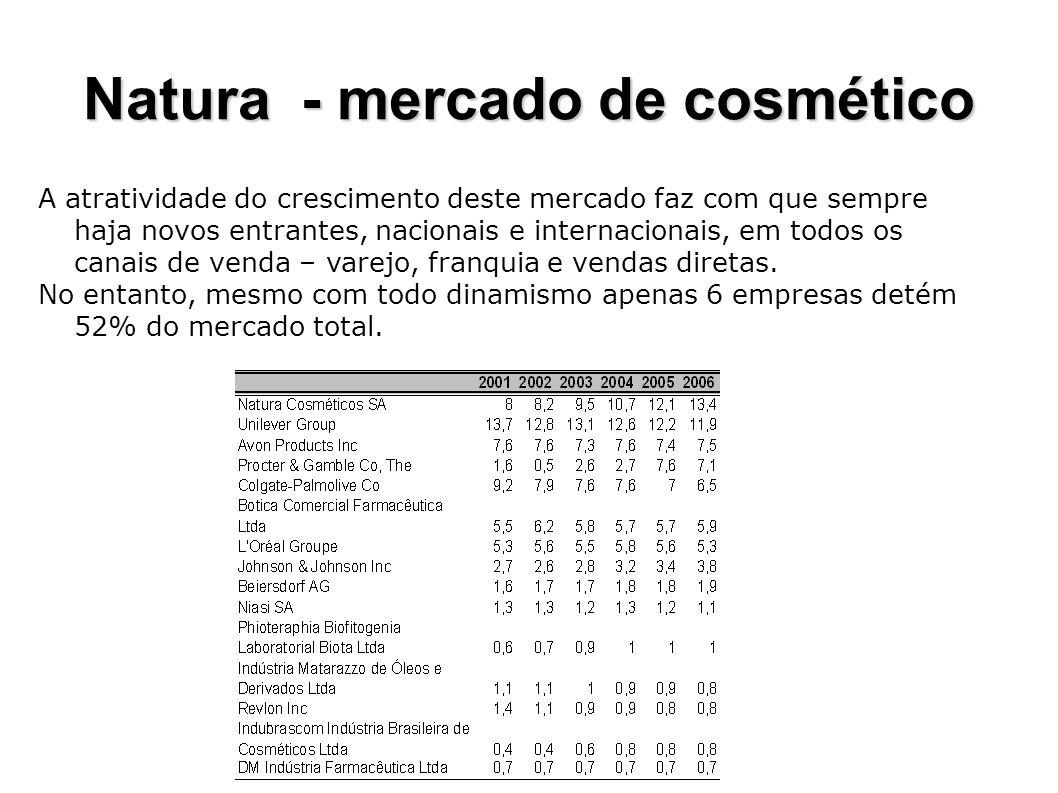 Natura - mercado de cosmético A atratividade do crescimento deste mercado faz com que sempre haja novos entrantes, nacionais e internacionais, em todo
