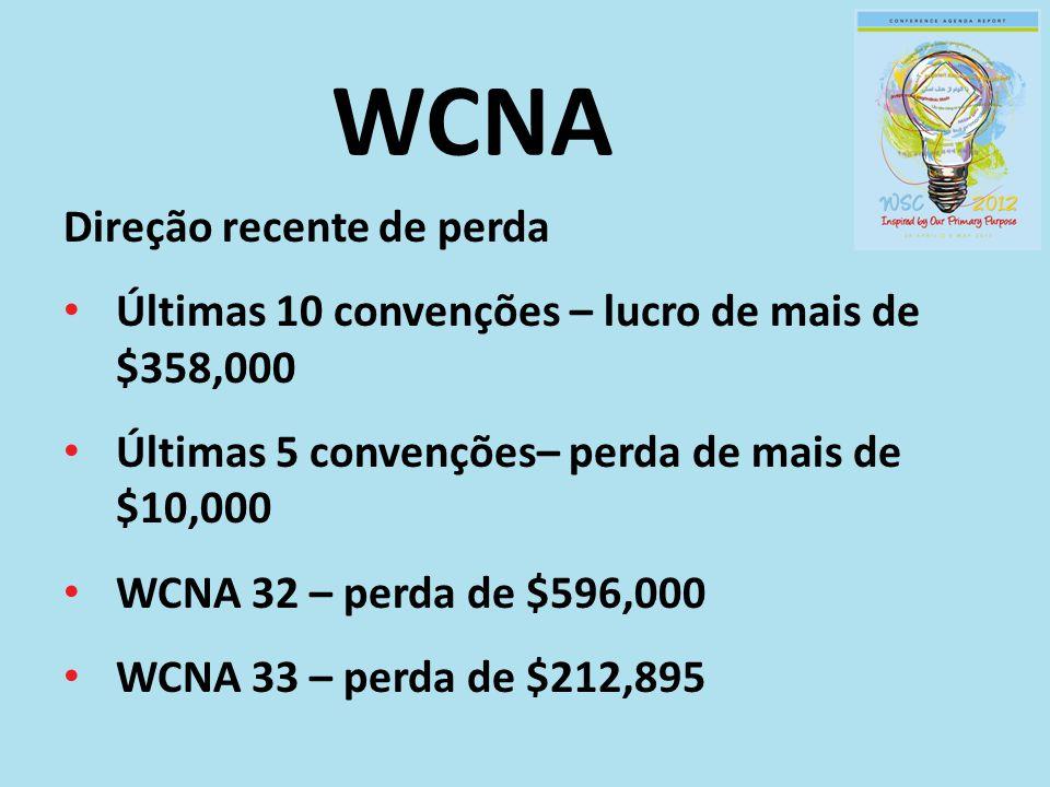 WCNA Direção recente de perda Últimas 10 convenções – lucro de mais de $358,000 Últimas 5 convenções– perda de mais de $10,000 WCNA 32 – perda de $596,000 WCNA 33 – perda de $212,895