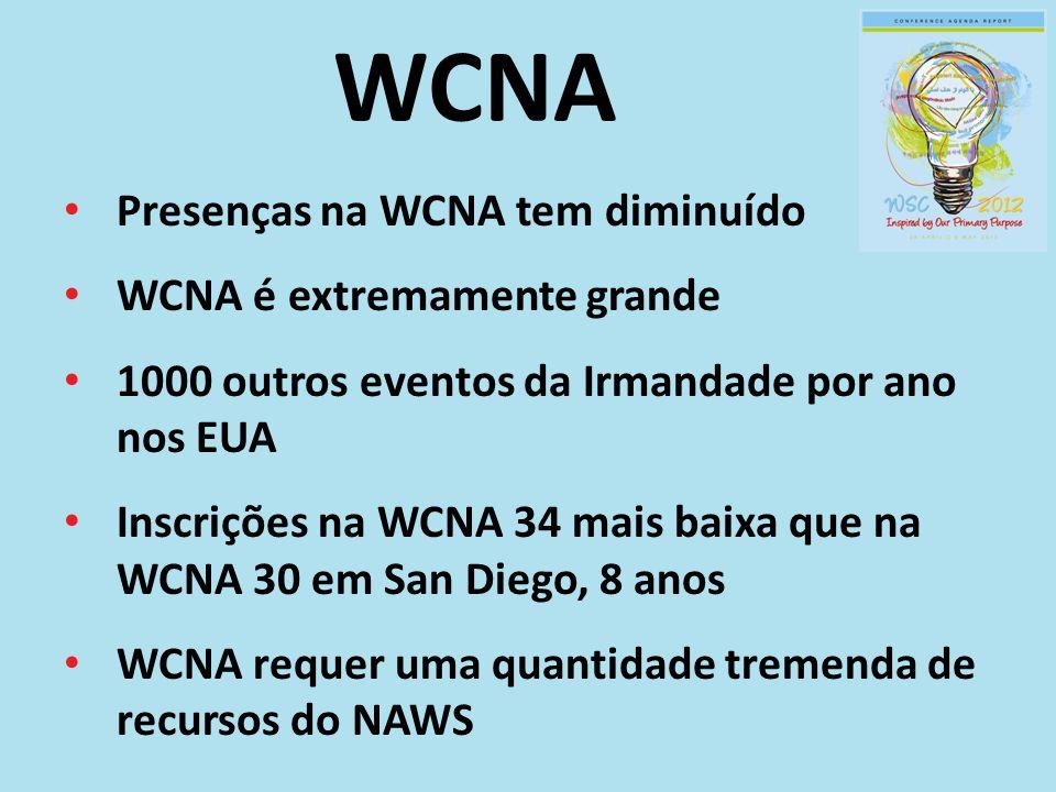 WCNA Presenças na WCNA tem diminuído WCNA é extremamente grande 1000 outros eventos da Irmandade por ano nos EUA Inscrições na WCNA 34 mais baixa que na WCNA 30 em San Diego, 8 anos WCNA requer uma quantidade tremenda de recursos do NAWS