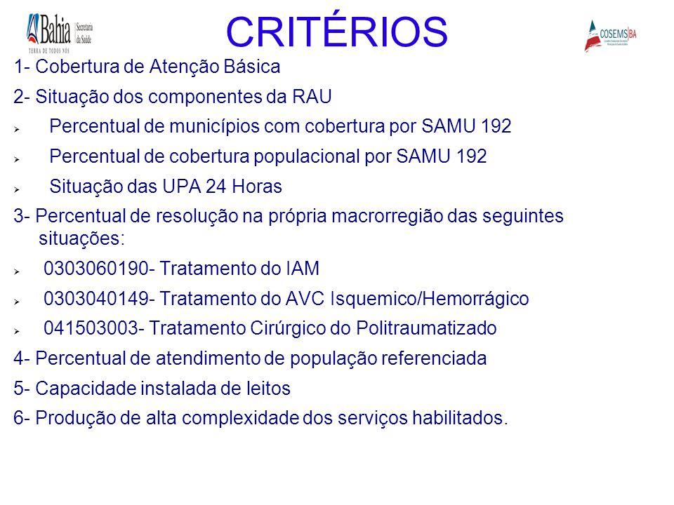 1- Cobertura de Atenção Básica 2- Situação dos componentes da RAU  Percentual de municípios com cobertura por SAMU 192  Percentual de cobertura popu