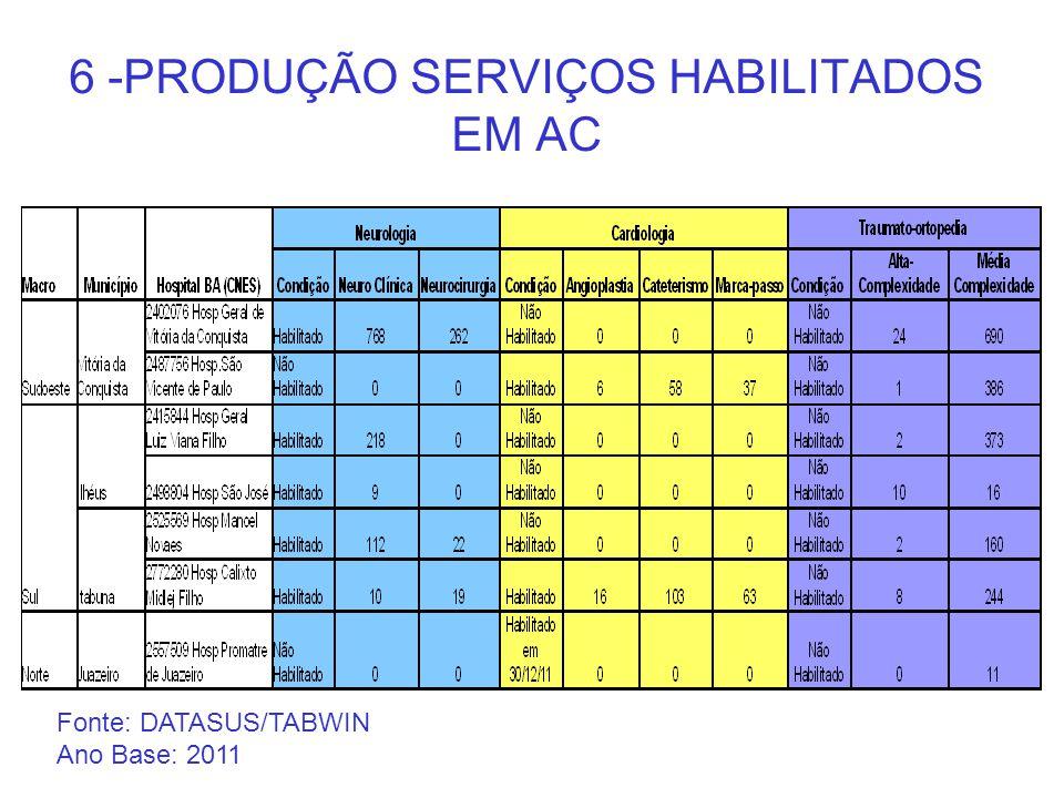 6 -PRODUÇÃO SERVIÇOS HABILITADOS EM AC Fonte: DATASUS/TABWIN Ano Base: 2011