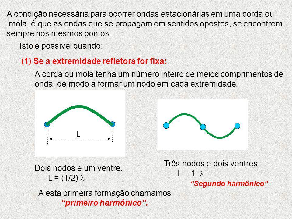 A condição necessária para ocorrer ondas estacionárias em uma corda ou mola, é que as ondas que se propagam em sentidos opostos, se encontrem sempre n