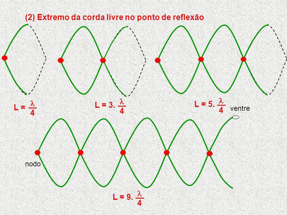 (2) Extremo da corda livre no ponto de reflexão L = 4 L = 3. 4 nodo L = 9. 4 ventre 4 L = 5.