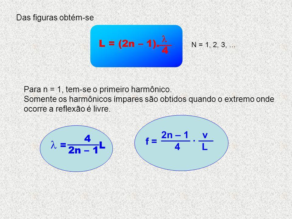 Das figuras obtém-se L = (2n – 1). 4 N = 1, 2, 3,... Para n = 1, tem-se o primeiro harmônico. Somente os harmônicos ímpares são obtidos quando o extre