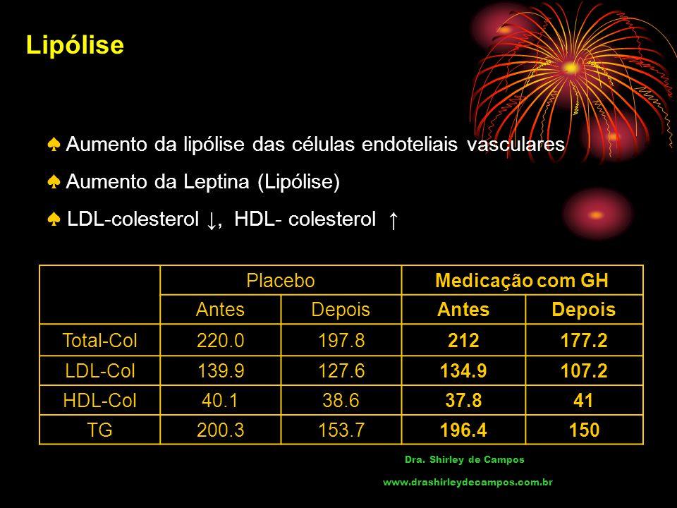 Lipólise ♠ Aumento da lipólise das células endoteliais vasculares ♠ Aumento da Leptina (Lipólise) ♠ LDL-colesterol ↓, HDL- colesterol ↑ PlaceboMedicação com GH AntesDepoisAntesDepois Total-Col220.0197.8212177.2 LDL-Col139.9127.6134.9107.2 HDL-Col40.138.637.841 TG200.3153.7196.4150 Dra.