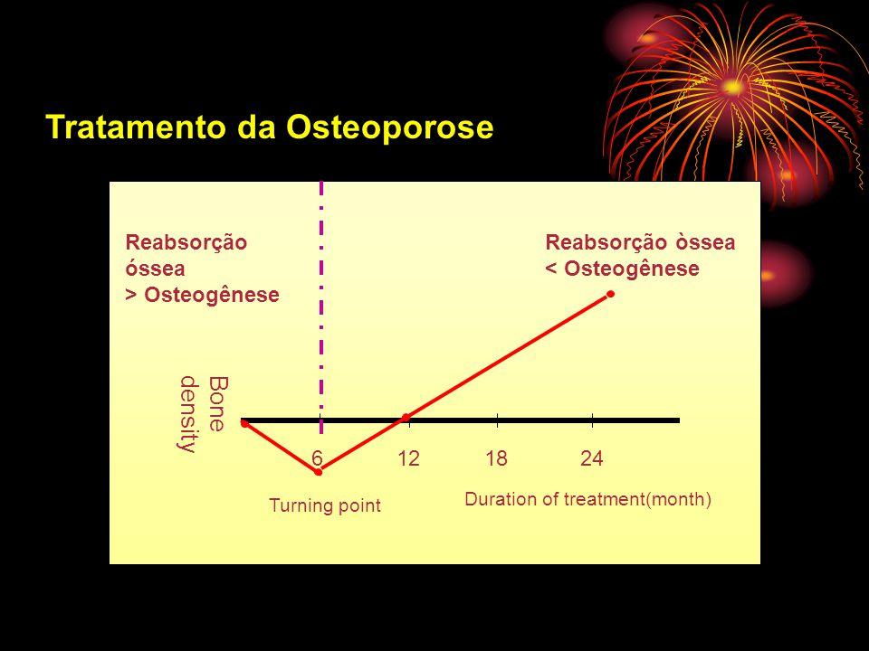 Tratamento da Osteoporose Bonedensity 6121824 Turning point Duration of treatment(month) Reabsorção òssea < Osteogênese Reabsorção óssea > Osteogênese