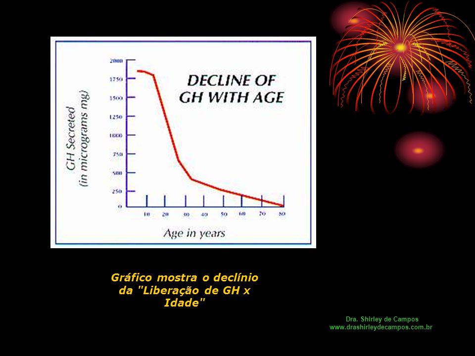 Gráfico mostra o declínio da Liberação de GH x Idade Dra.