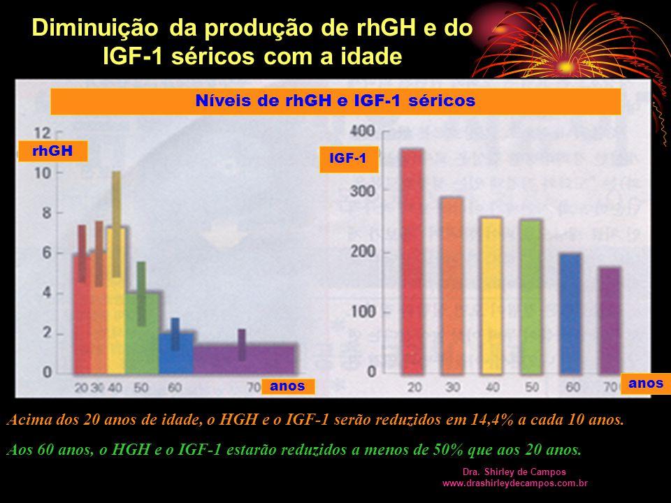Acima dos 20 anos de idade, o HGH e o IGF-1 serão reduzidos em 14,4% a cada 10 anos.