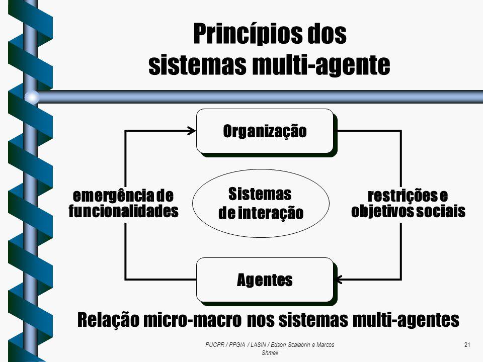 PUCPR / PPGIA / LASIN / Edson Scalabrin e Marcos Shmeil 21 Agentes Sistemas de interação Organização restrições e objetivos sociais emergência de func