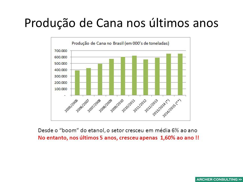 Produção de Cana nos últimos anos Desde o boom do etanol, o setor cresceu em média 6% ao ano No entanto, nos últimos 5 anos, cresceu apenas 1,60% ao ano !!