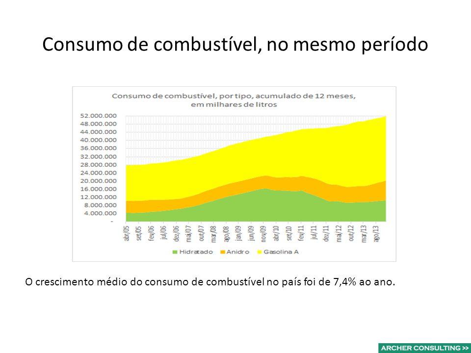 Consumo de combustível, no mesmo período O crescimento médio do consumo de combustível no país foi de 7,4% ao ano.