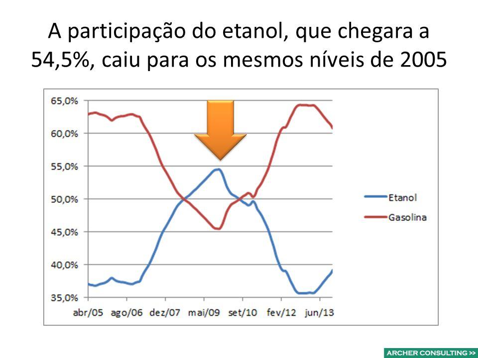 A participação do etanol, que chegara a 54,5%, caiu para os mesmos níveis de 2005