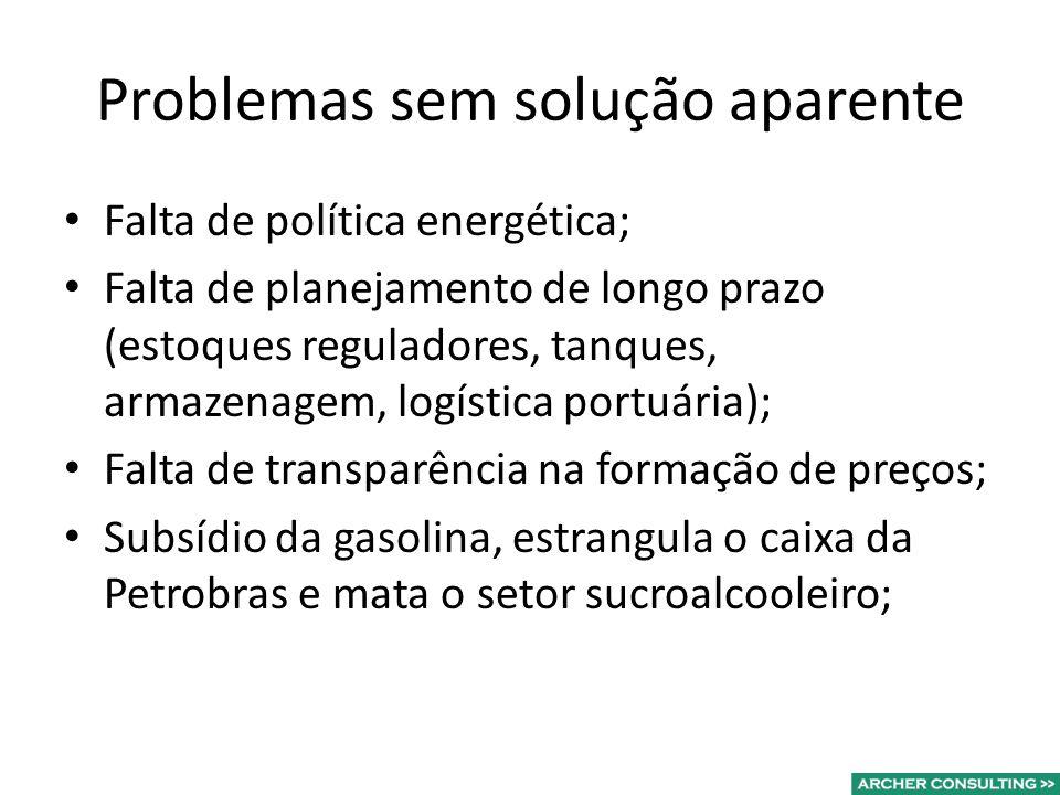 Problemas sem solução aparente Falta de política energética; Falta de planejamento de longo prazo (estoques reguladores, tanques, armazenagem, logística portuária); Falta de transparência na formação de preços; Subsídio da gasolina, estrangula o caixa da Petrobras e mata o setor sucroalcooleiro;