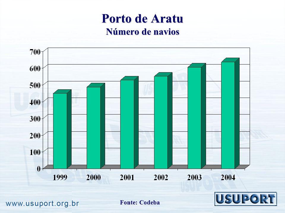 Porto de Aratu Número de navios Fonte: Codeba
