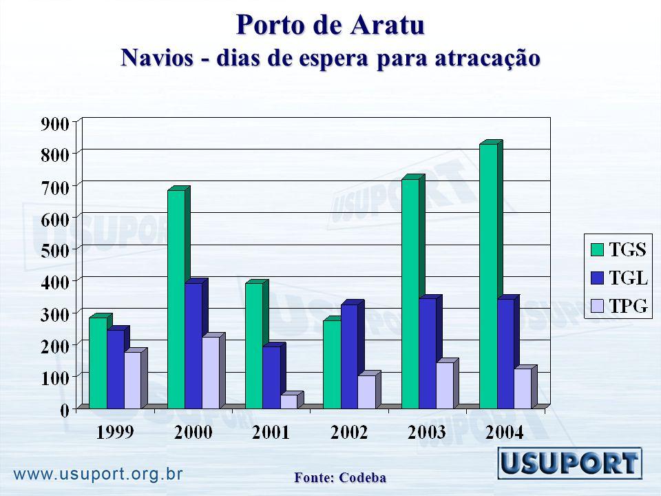 Porto de Aratu Navios - dias de espera para atracação Fonte: Codeba