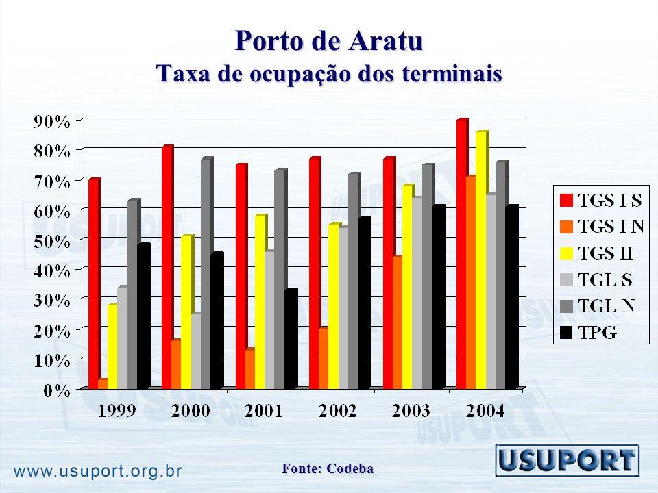 Porto de Aratu Taxa de ocupação dos terminais Fonte: Codeba