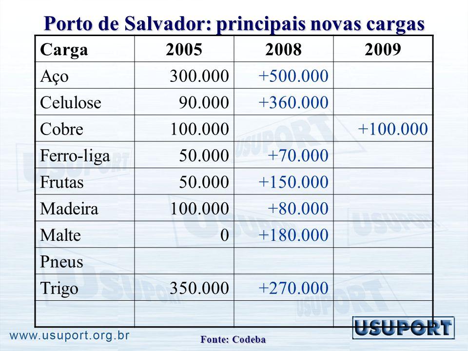 Porto de Salvador: principais novas cargas Carga200520082009 Aço300.000+500.000 Celulose90.000+360.000 Cobre100.000+100.000 Ferro-liga50.000+70.000 Frutas50.000+150.000 Madeira100.000+80.000 Malte0+180.000 Pneus Trigo350.000+270.000 Fonte: Codeba