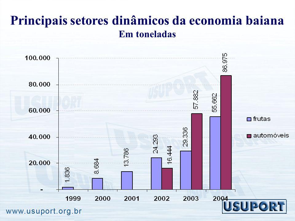 Principais setores dinâmicos da economia baiana Em toneladas