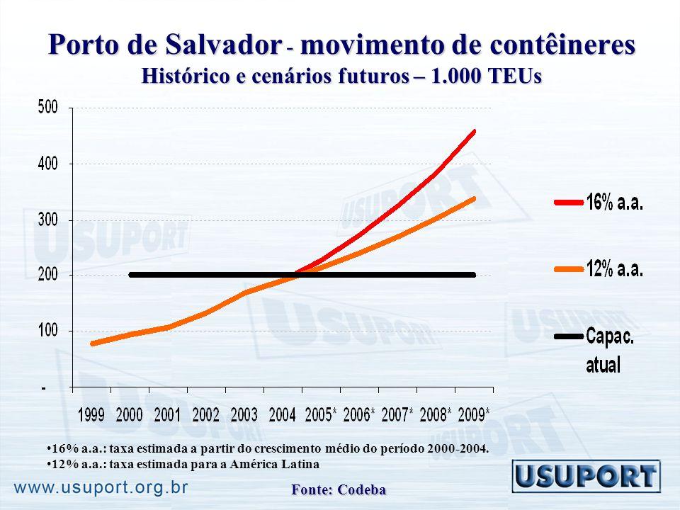 Porto de Salvador - movimento de contêineres Histórico e cenários futuros – 1.000 TEUs 16% a.a.: taxa estimada a partir do crescimento médio do período 2000-2004.