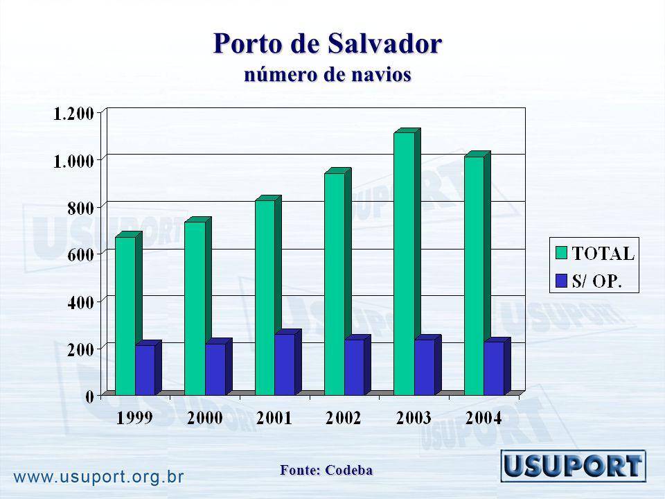 Porto de Salvador número de navios Fonte: Codeba