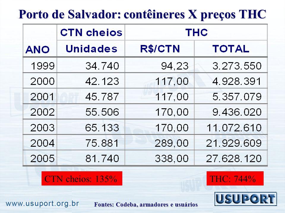 Porto de Salvador: contêineres X preços THC CTN cheios: 135%THC: 744% Fontes: Codeba, armadores e usuários