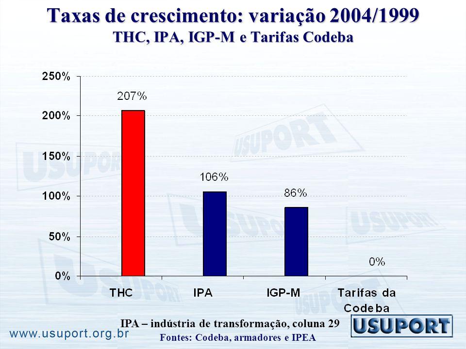 Taxas de crescimento: variação 2004/1999 THC, IPA, IGP-M e Tarifas Codeba IPA – indústria de transformação, coluna 29 Fontes: Codeba, armadores e IPEA