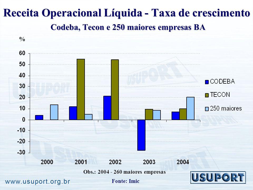 Receita Operacional Líquida - Taxa de crescimento Codeba, Tecon e 250 maiores empresas BA Obs.: 2004 - 260 maiores empresas Fonte: Imic %