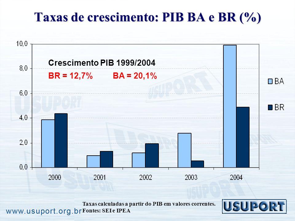 Taxas de crescimento: PIB BA e BR (%) Taxas calculadas a partir do PIB em valores correntes. Fontes: SEI e IPEA Crescimento PIB 1999/2004 BR = 12,7% B