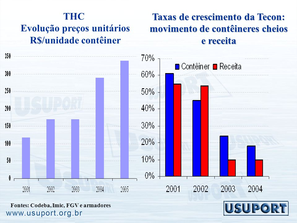 Taxas de crescimento da Tecon: movimento de contêineres cheios e receita Fontes: Codeba, Imic, FGV e armadores THC Evolução preços unitários R$/unidad