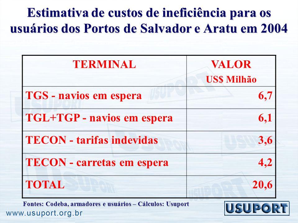 Estimativa de custos de ineficiência para os usuários dos Portos de Salvador e Aratu em 2004 TERMINALVALOR US$ Milhão TGS - navios em espera6,7 TGL+TGP - navios em espera6,1 TECON - tarifas indevidas3,6 TECON - carretas em espera4,2 TOTAL20,6 Fontes: Codeba, armadores e usuários – Cálculos: Usuport