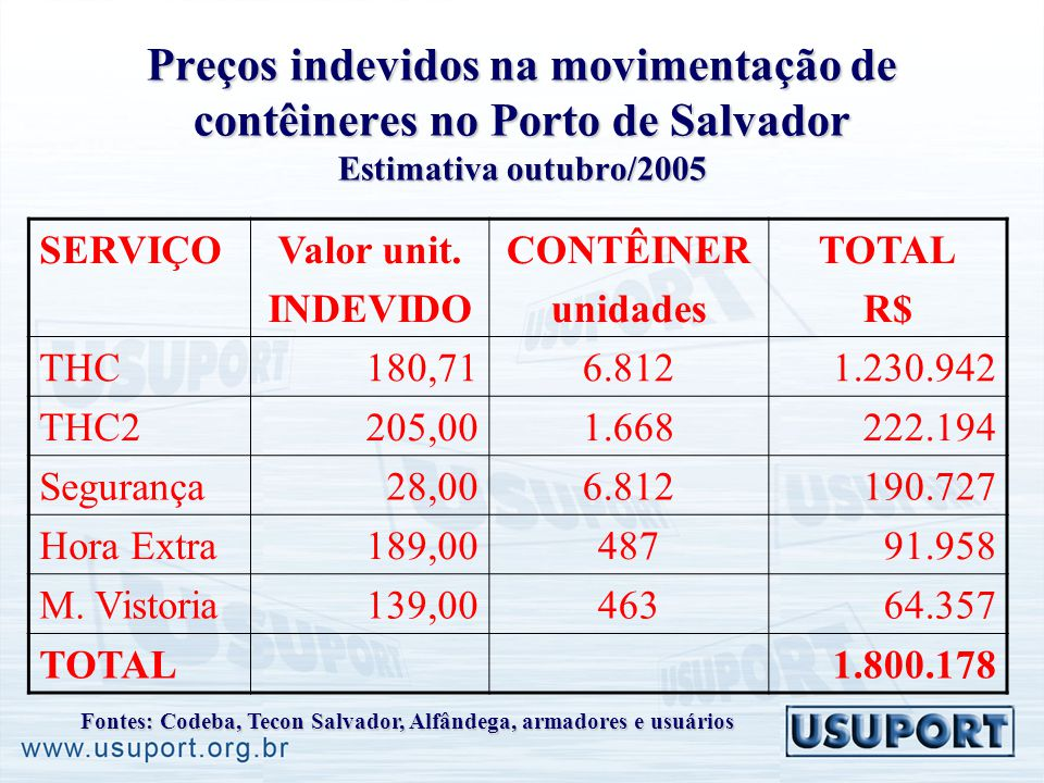 Preços indevidos na movimentação de contêineres no Porto de Salvador Estimativa outubro/2005 SERVIÇOValor unit. INDEVIDO CONTÊINER unidades TOTAL R$ T