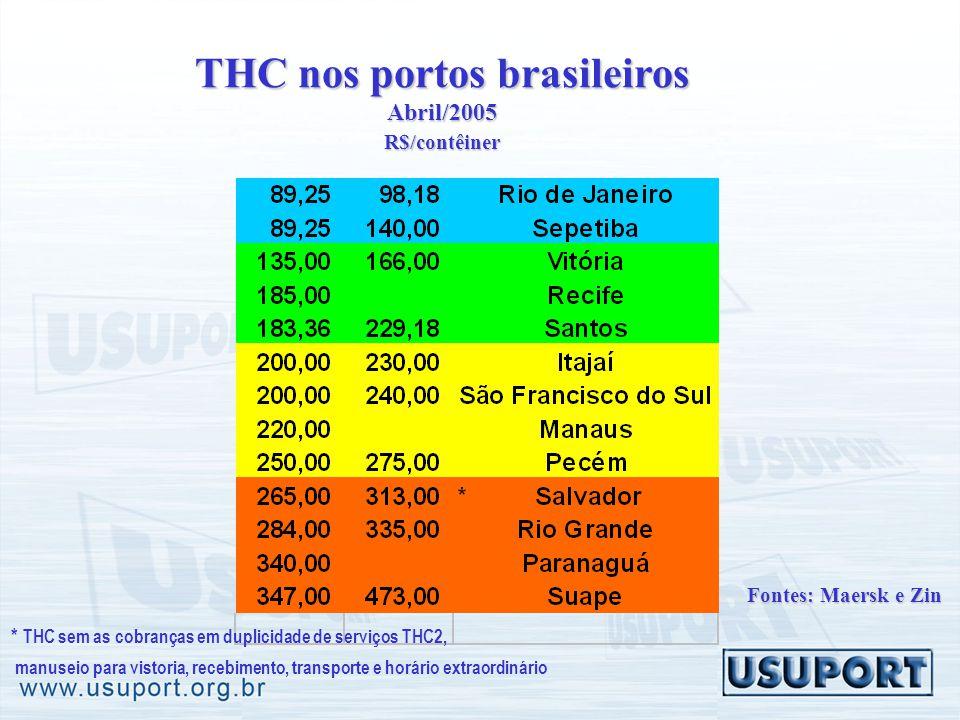 THC nos portos brasileiros Abril/2005 R$/contêiner * THC sem as cobranças em duplicidade de serviços THC2, manuseio para vistoria, recebimento, transporte e horário extraordinário Fontes: Maersk e Zin