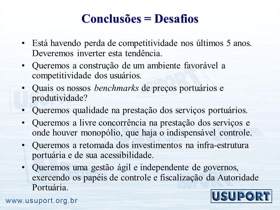 Conclusões = Desafios Está havendo perda de competitividade nos últimos 5 anos. Deveremos inverter esta tendência. Queremos a construção de um ambient