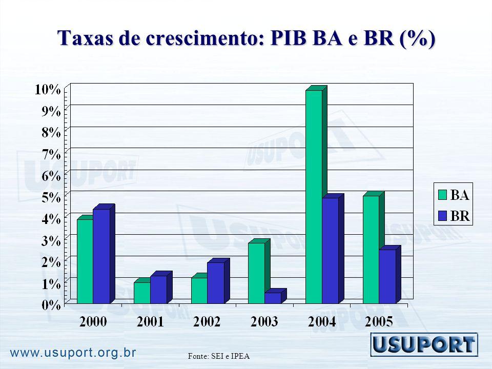 Taxas de crescimento: PIB BA e BR (%) Fonte: SEI e IPEA