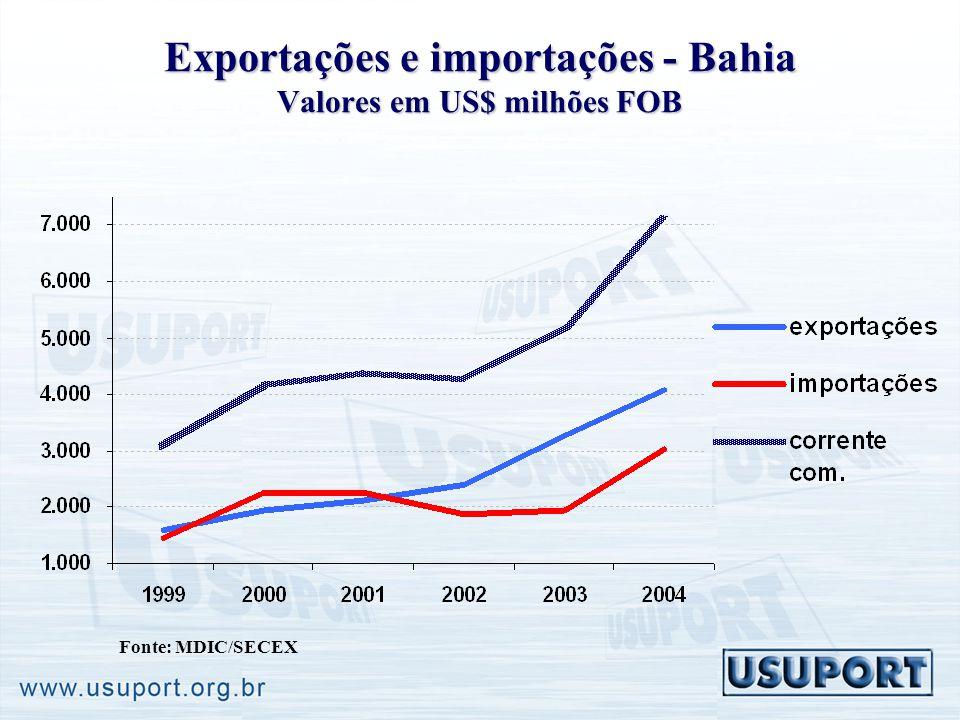 Exportações e importações - Bahia Valores em US$ milhões FOB Fonte: MDIC/SECEX