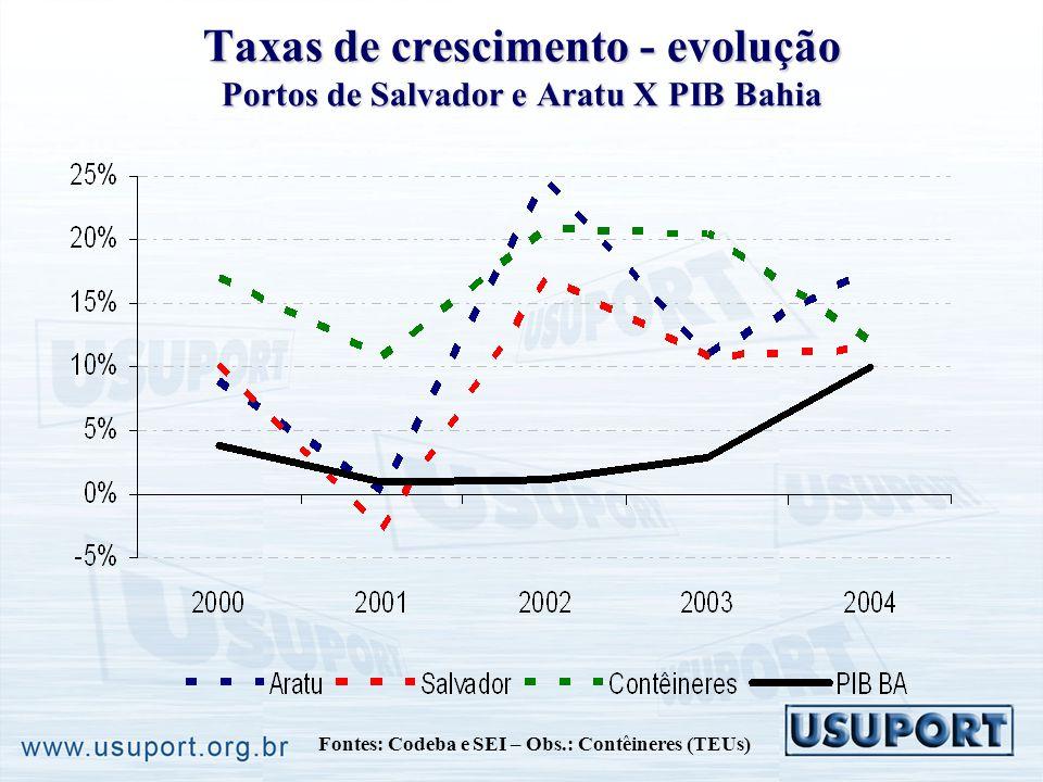 Taxas de crescimento - evolução Portos de Salvador e Aratu X PIB Bahia Fontes: Codeba e SEI – Obs.: Contêineres (TEUs)