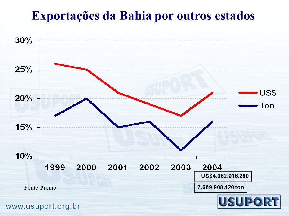 Exportações da Bahia por outros estados Fonte: Promo US$4.062.916.260 7.669.908.120 ton