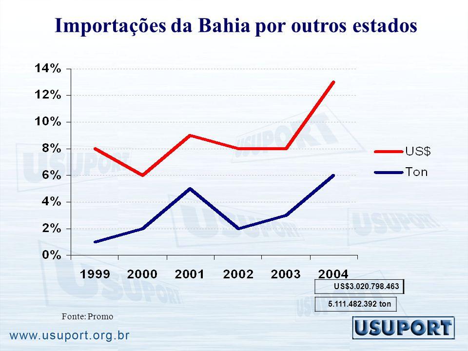 Importações da Bahia por outros estados Fonte: Promo US$3.020.798.463 5.111.482.392 ton