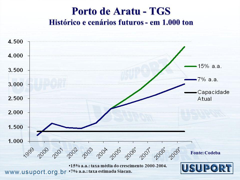 Porto de Aratu - TGS Histórico e cenários futuros - em 1.000 ton 15% a.a.: taxa média do crescimento 2000-2004. 7% a.a.: taxa estimada Siacan. Fonte: