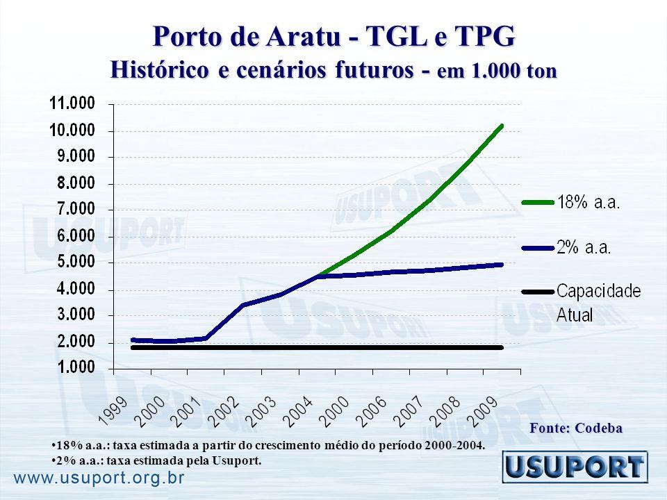 Porto de Aratu - TGL e TPG Histórico e cenários futuros - em 1.000 ton 18% a.a.: taxa estimada a partir do crescimento médio do período 2000-2004.