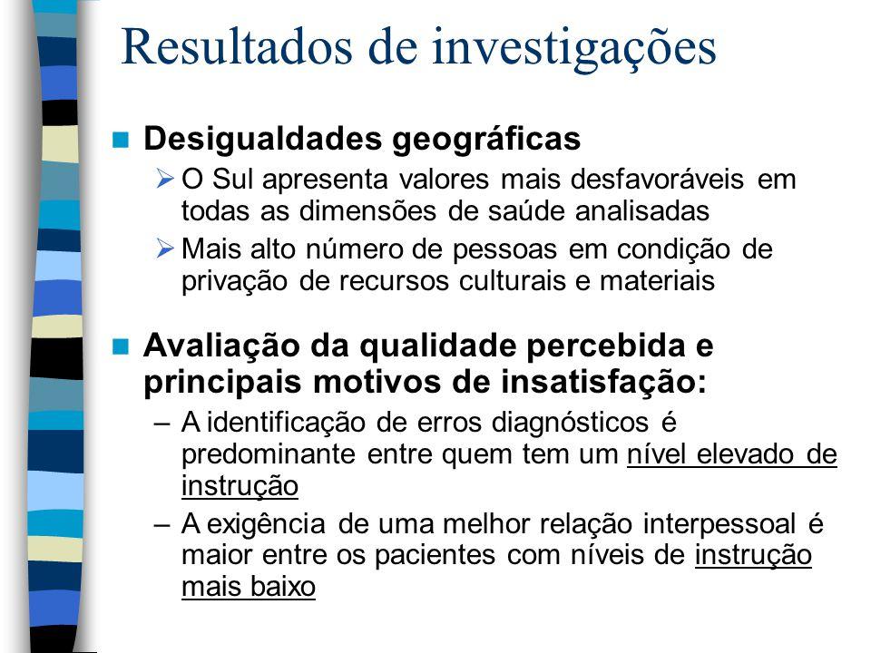 Resultados de investigações Desigualdades geográficas  O Sul apresenta valores mais desfavoráveis em todas as dimensões de saúde analisadas  Mais al
