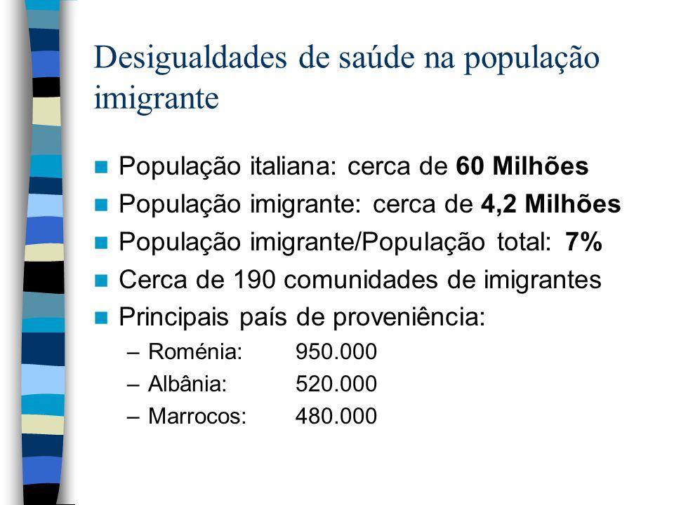 Desigualdades de saúde na população imigrante População italiana: cerca de 60 Milhões População imigrante: cerca de 4,2 Milhões População imigrante/População total: 7% Cerca de 190 comunidades de imigrantes Principais país de proveniência: –Roménia: 950.000 –Albânia:520.000 –Marrocos:480.000