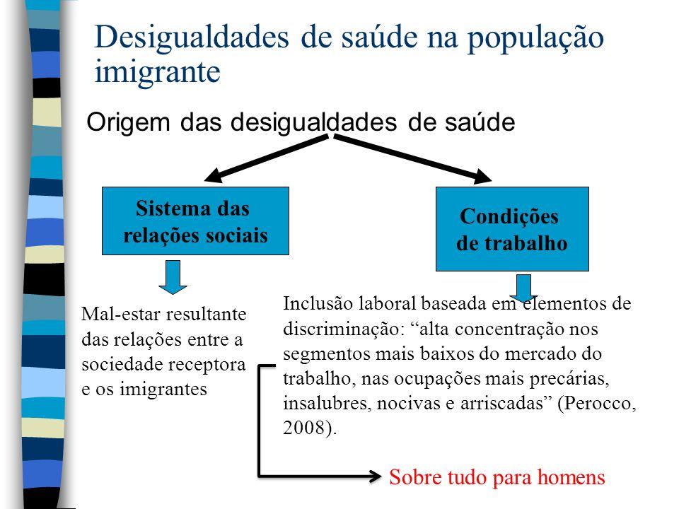 Desigualdades de saúde na população imigrante Origem das desigualdades de saúde Sistema das relações sociais Condições de trabalho Mal-estar resultant