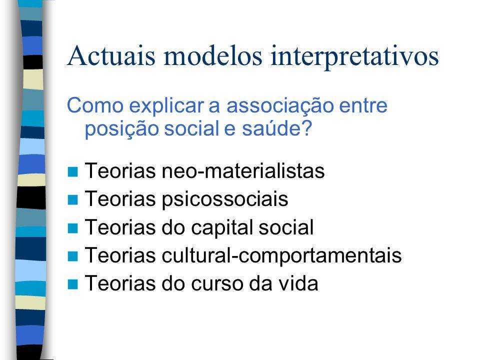 Actuais modelos interpretativos Como explicar a associação entre posição social e saúde? Teorias neo-materialistas Teorias psicossociais Teorias do ca
