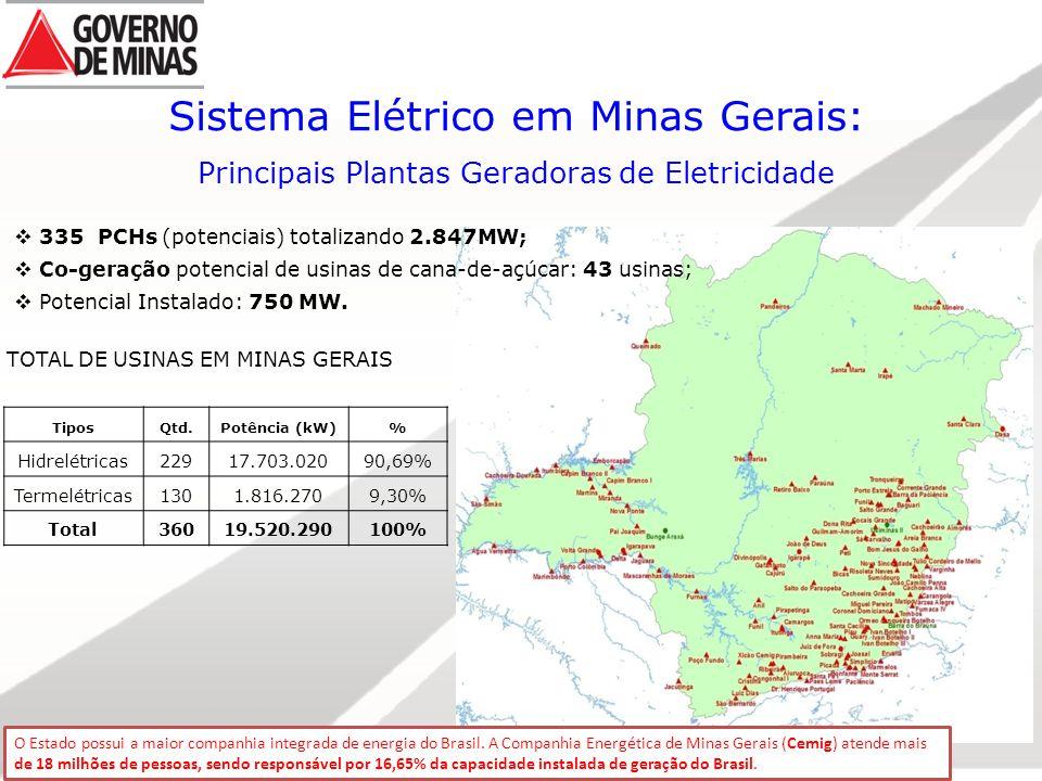 Sistema Elétrico em Minas Gerais: Principais Plantas Geradoras de Eletricidade TOTAL DE USINAS EM MINAS GERAIS TiposQtd.Potência (kW)% Hidrelétricas22917.703.02090,69% Termelétricas1301.816.2709,30% Total36019.520.290100%  335 PCHs (potenciais) totalizando 2.847MW;  Co-geração potencial de usinas de cana-de-açúcar: 43 usinas;  Potencial Instalado: 750 MW.