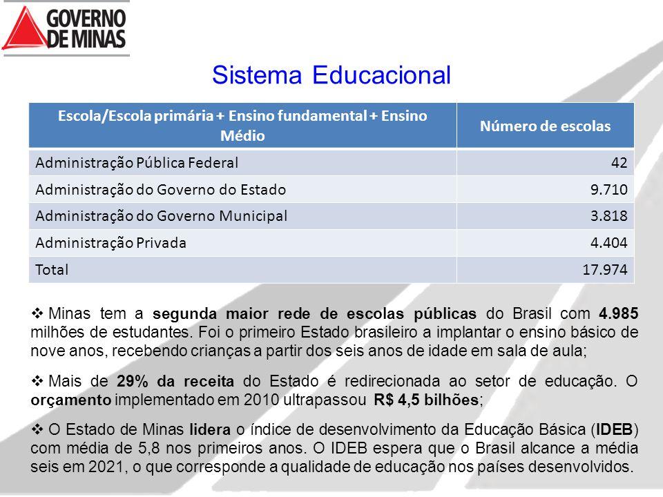 Sistema Educacional Escola/Escola primária + Ensino fundamental + Ensino Médio Número de escolas Administração Pública Federal42 Administração do Governo do Estado9.710 Administração do Governo Municipal3.818 Administração Privada4.404 Total17.974  Minas tem a segunda maior rede de escolas públicas do Brasil com 4.985 milhões de estudantes.